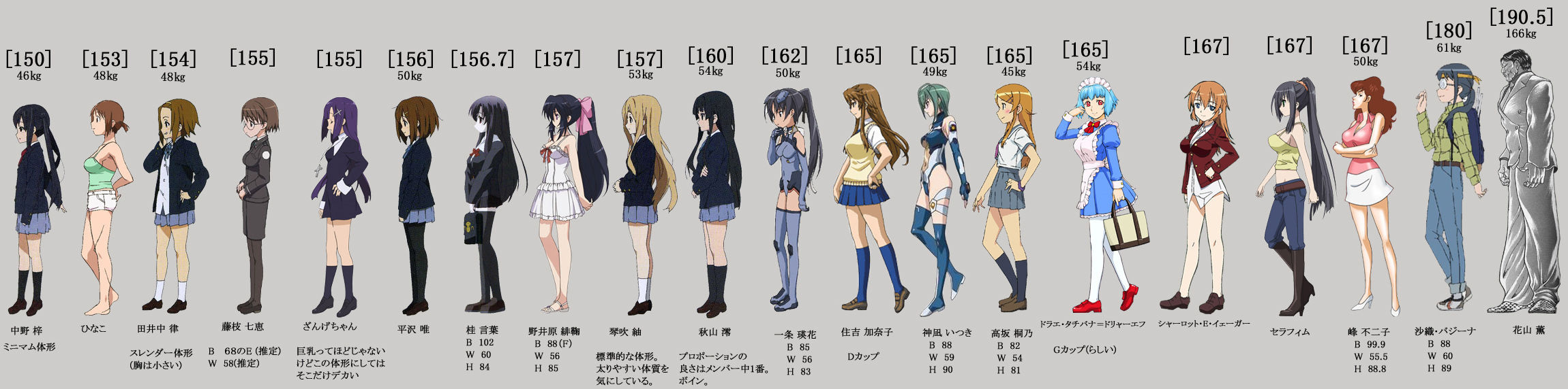 Female-Anime-Characters-Height-Weight-Comparison-Chart