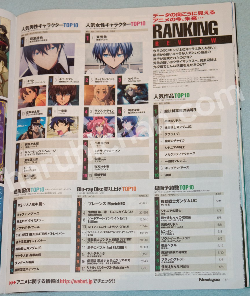 Haruhichan.com-NewType-July-2014-Anime-Popularity-Ranking