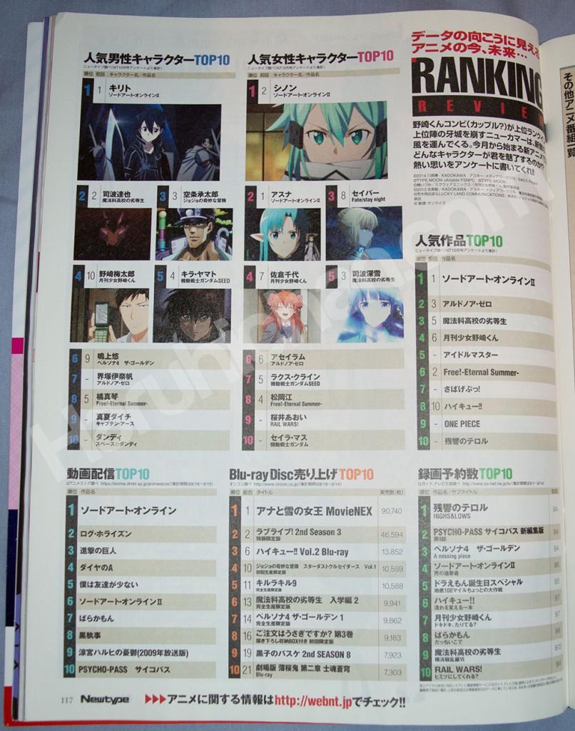 Haruhichan.com-NewType-November-2014-Anime-Popularity-Ranking