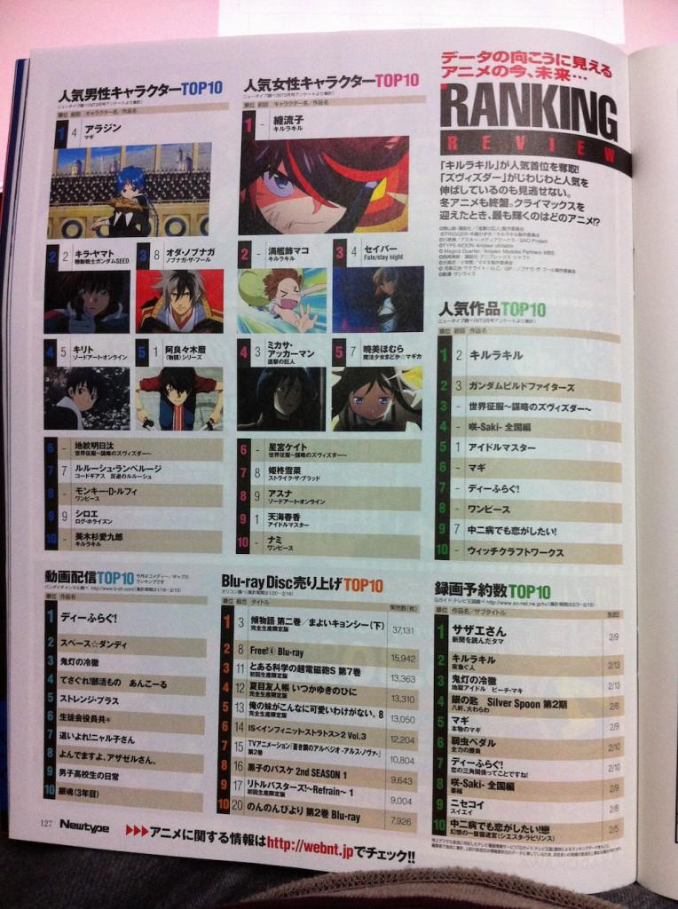 NewType - April 2014 Popularity Ranking