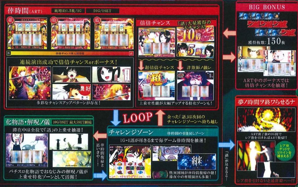 Nisemonogatari Pachinko Machine Previewed 1