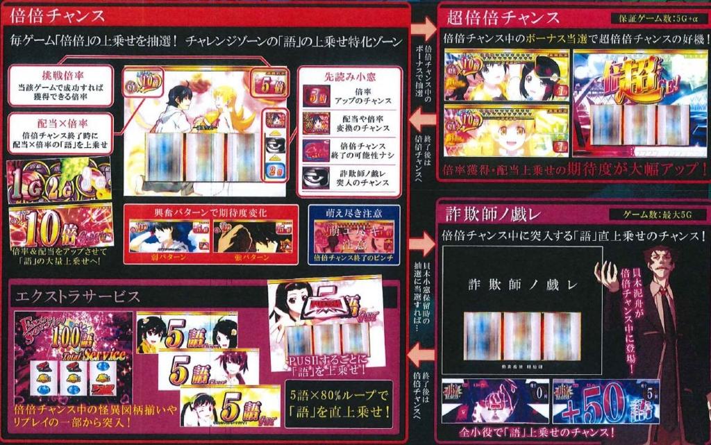 Nisemonogatari Pachinko Machine Previewed 2