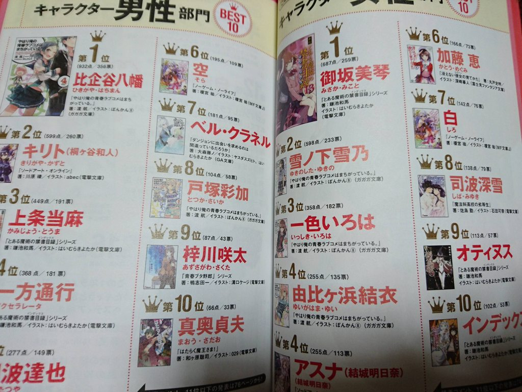 Oregairu Dominates Kono Light Novel Ga Sugoi! For a Third Year in a Row rankings