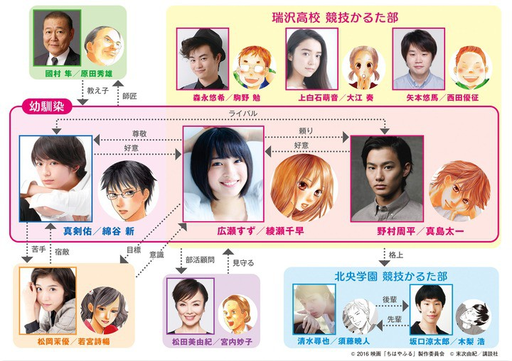 chihayafuru-live-action-cast